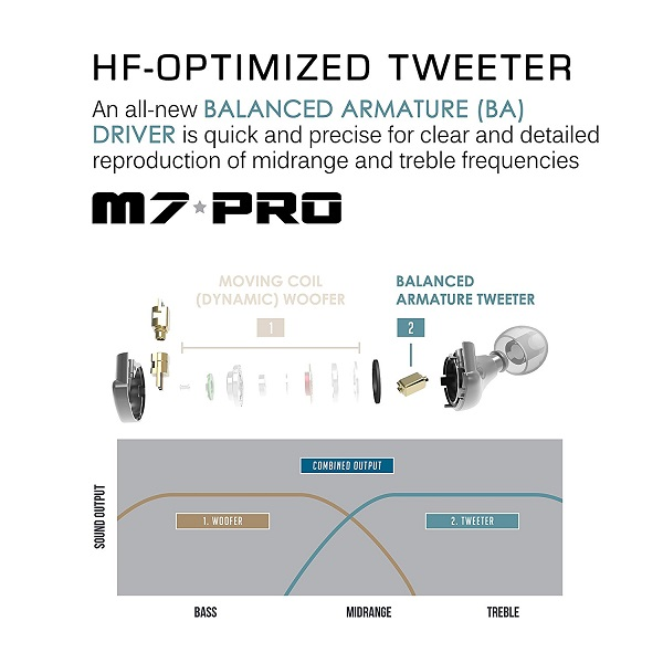 Mee audio M7 PRO Universal-Fit Hybrid Dual-Driver In-Ear Monitors (5)